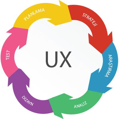 Kullanıcı deneyimi adımları