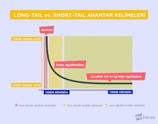 Long Tail Short Tail