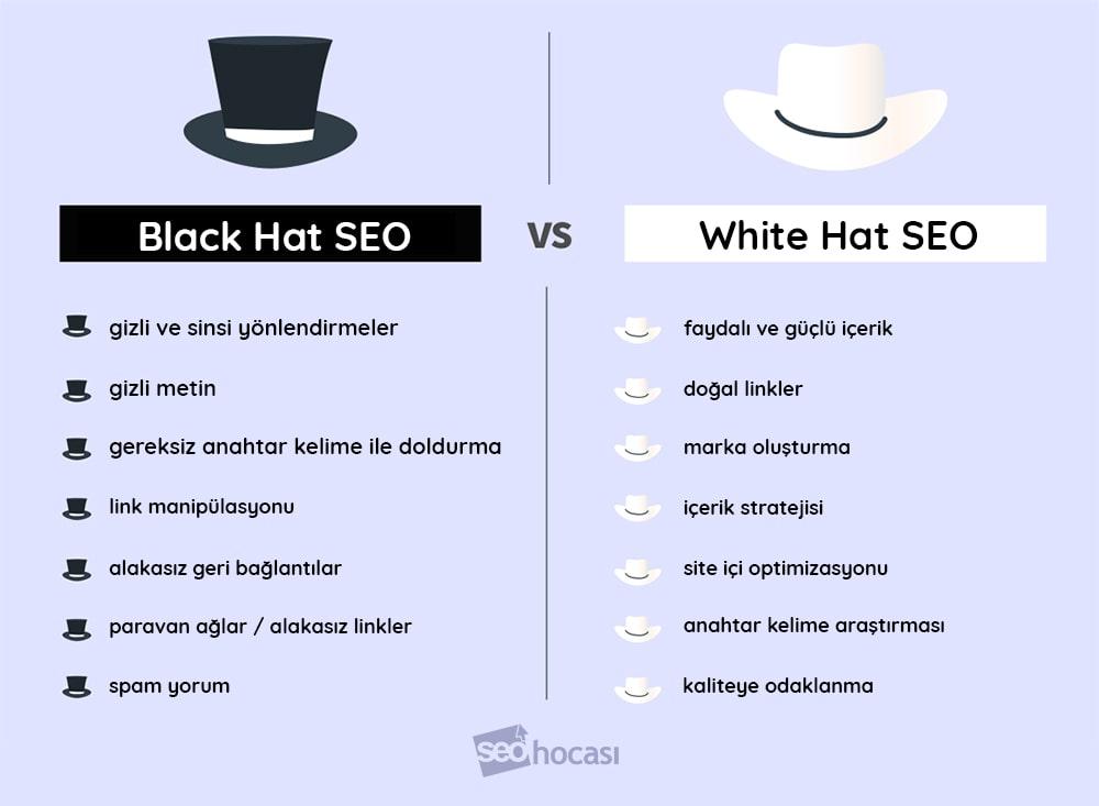 Beyaz Şapka vs. Siyah Şapka