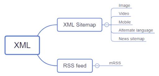sitemap-hierarchy