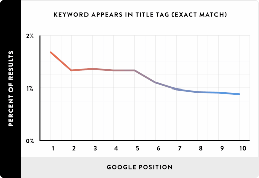 15 Keyword Appears in Title Tag Exact Match line