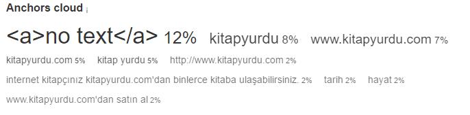 kitapyurdu.com anahtar kelime yogunlugu - ahrefs